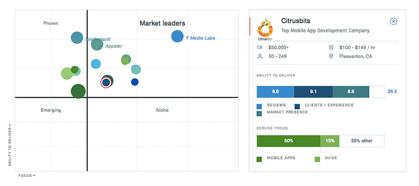 top-app-development-company-clutch