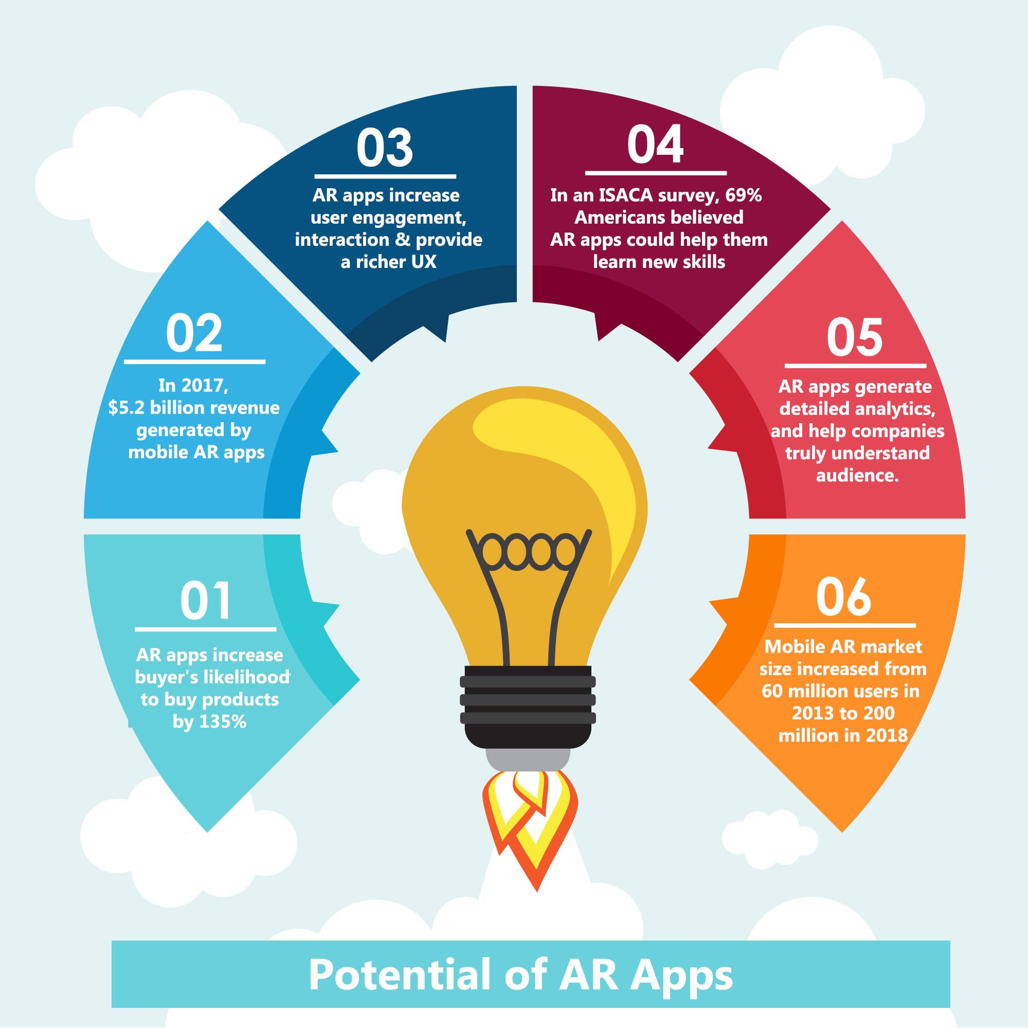 apple-arkit-analysis-infographic