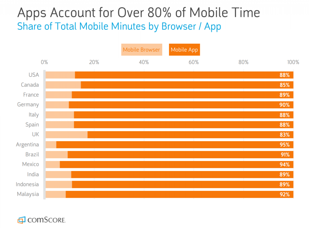 Total Mobile Minutes by Browser/App