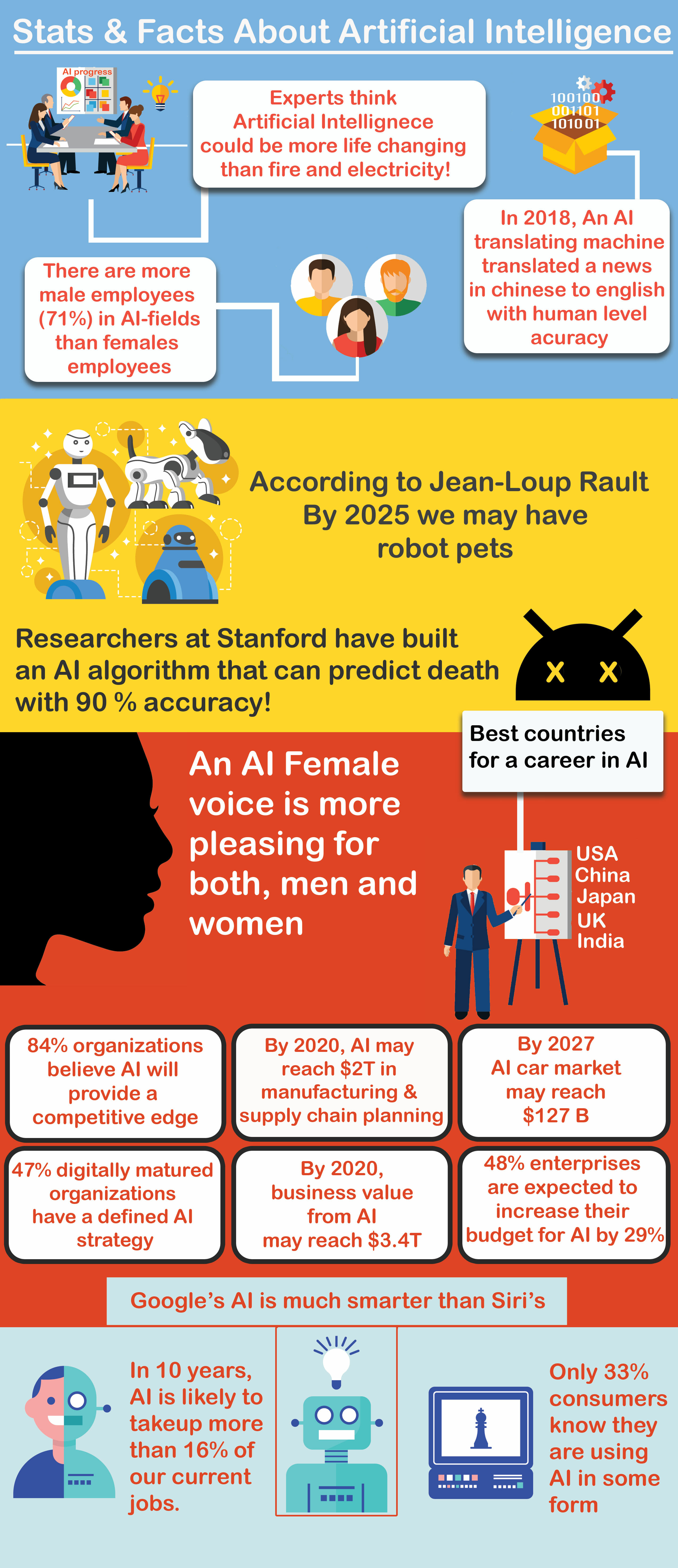 artificial-intelligencet-stats-and-facts