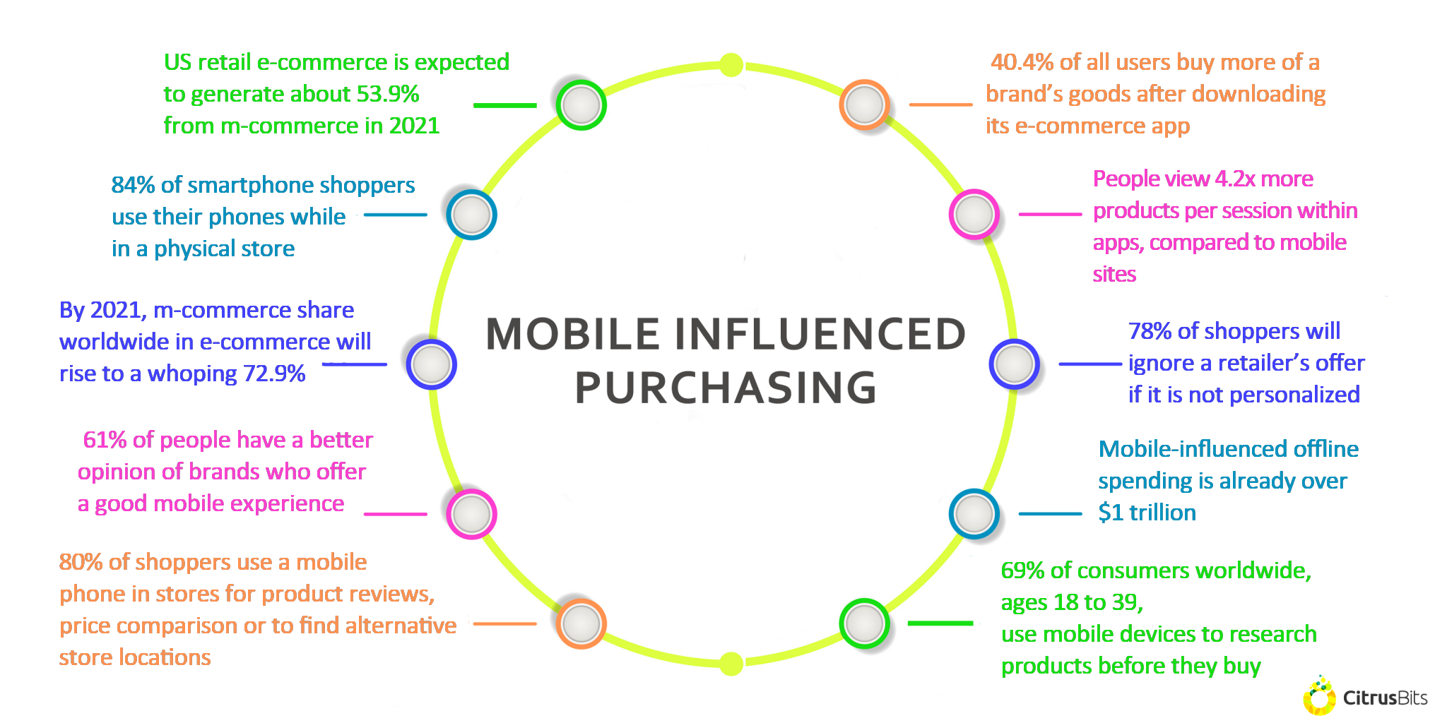 Mobile Shopping e-commerce 5 Mobile Stats Facts