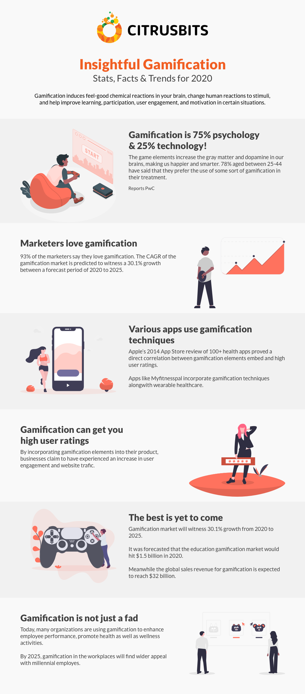 Gamification Stats & Facts