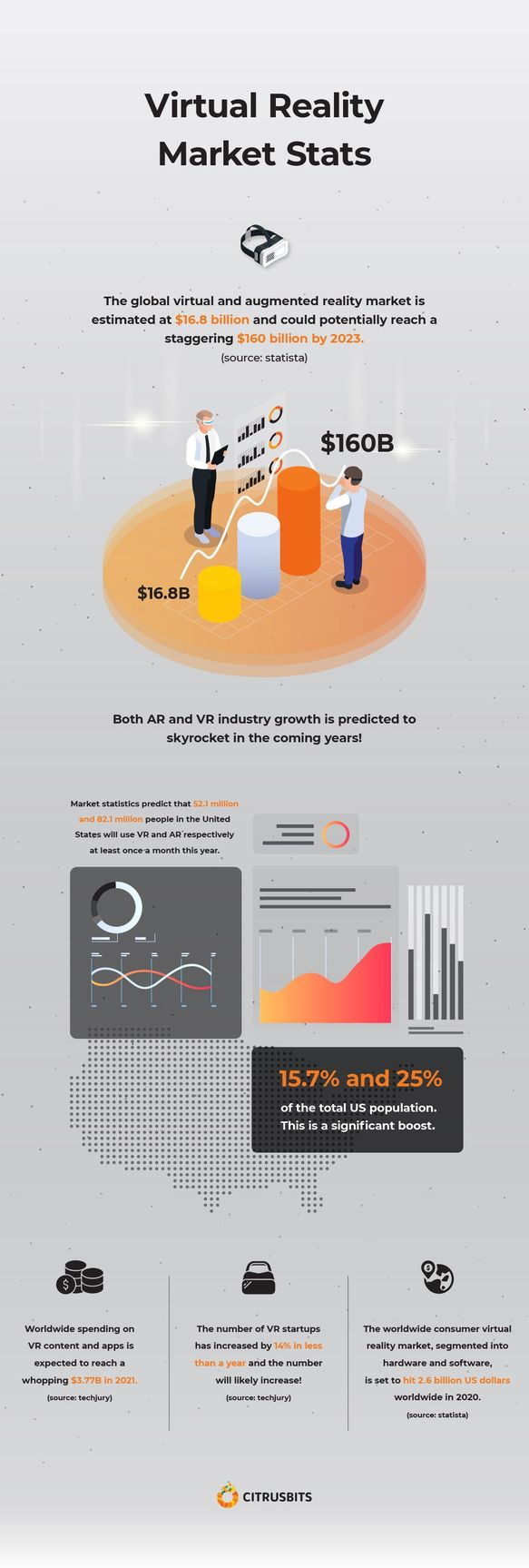 VR Market Stats