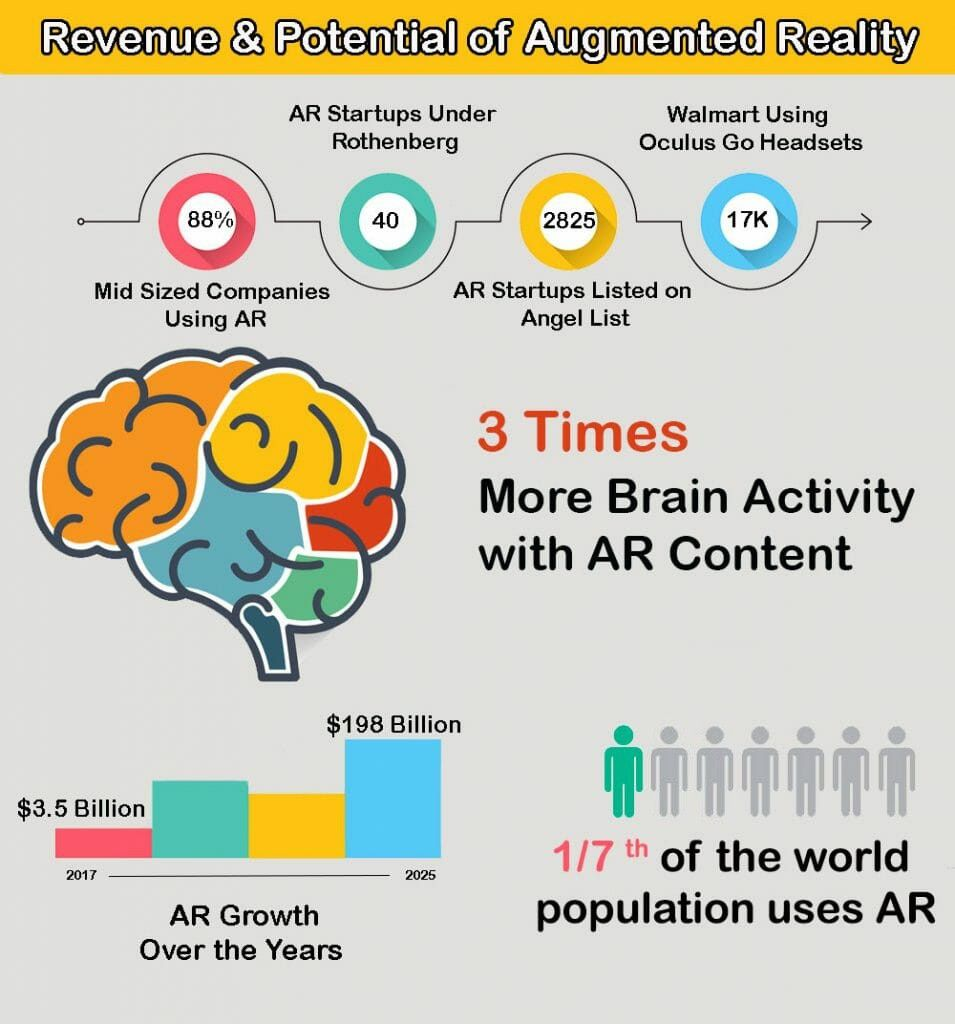 Augmented reality Stats and facts
