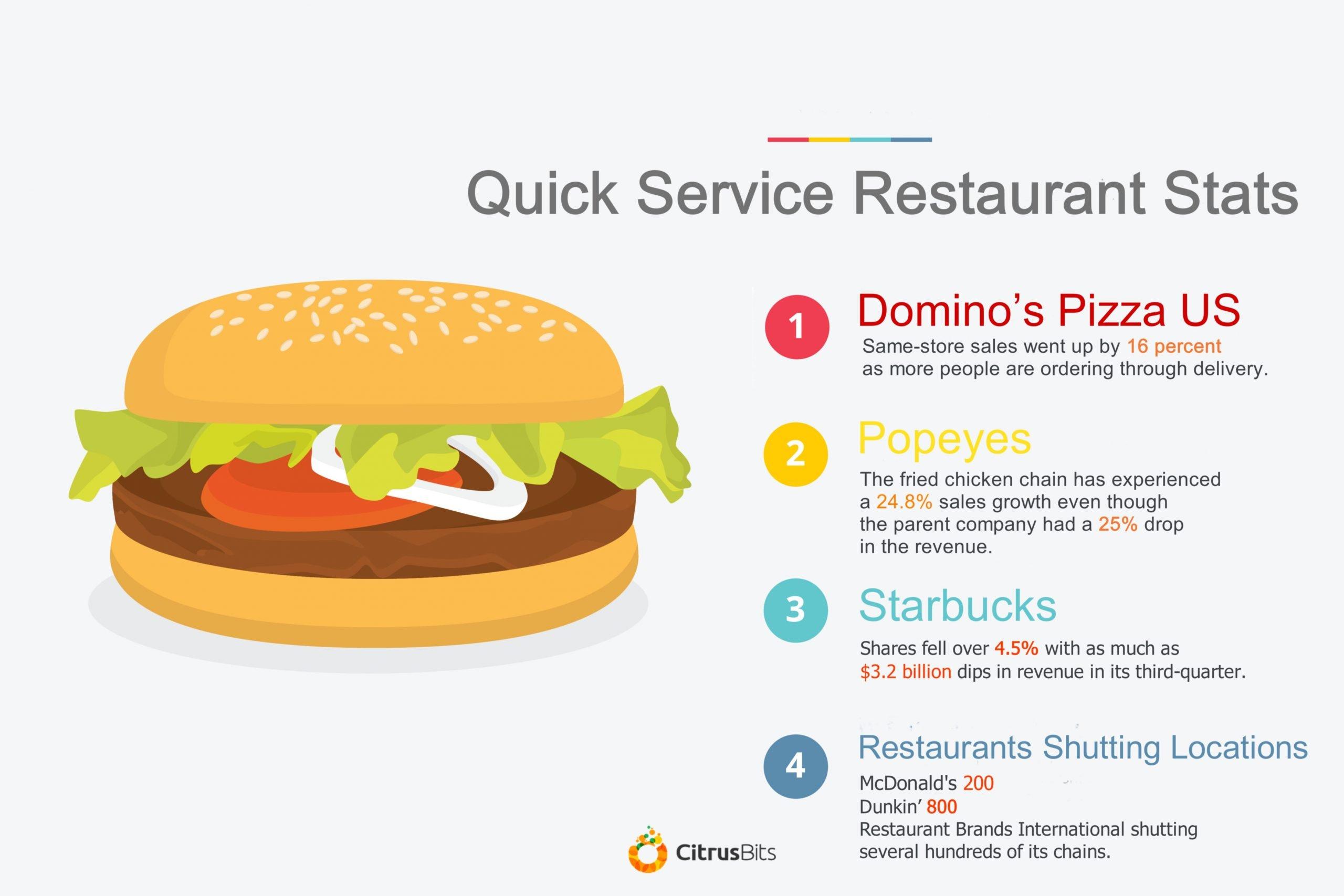 Quick Service Restaurant Stats